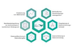 Spectair Full Service Drohneninspektion in NRW: Leistungsübersicht